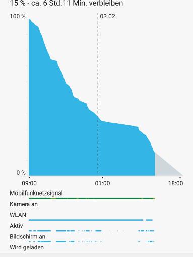 Huawei Mate 8 Akkulaufzeit im Test Review