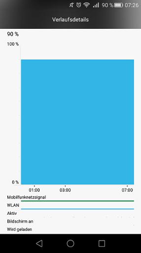 Akkulaufzeit Standby: Huawei GX8
